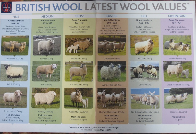British Wool - Latest Wool Prices 2017